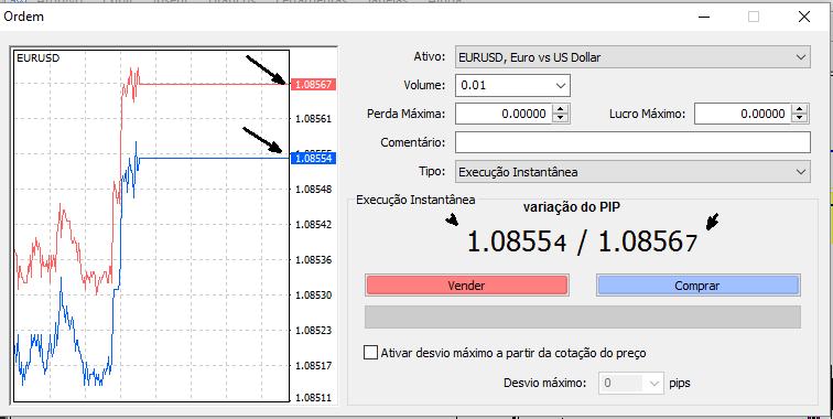 Comprendre les pips, les spreads et les cotations dans le trading